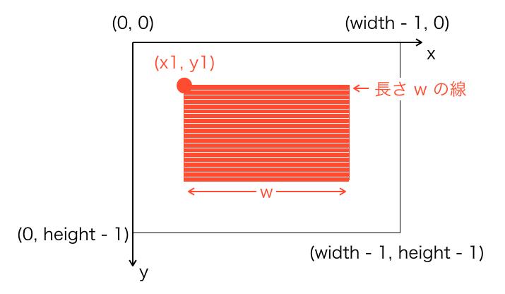 長方形が線から構成されるイメージ