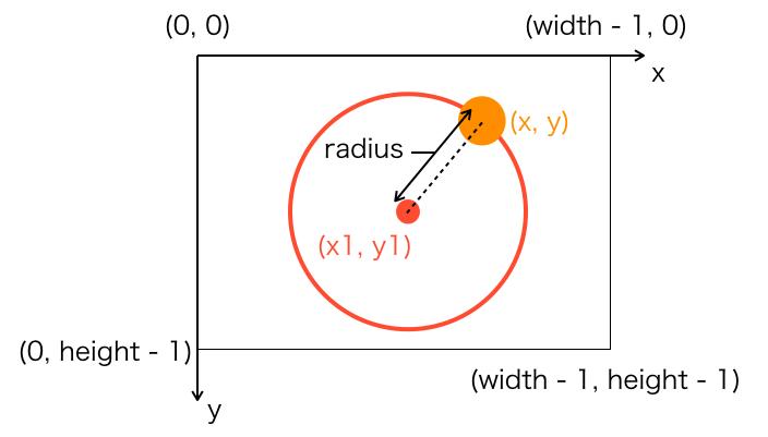 円の方程式の説明図1