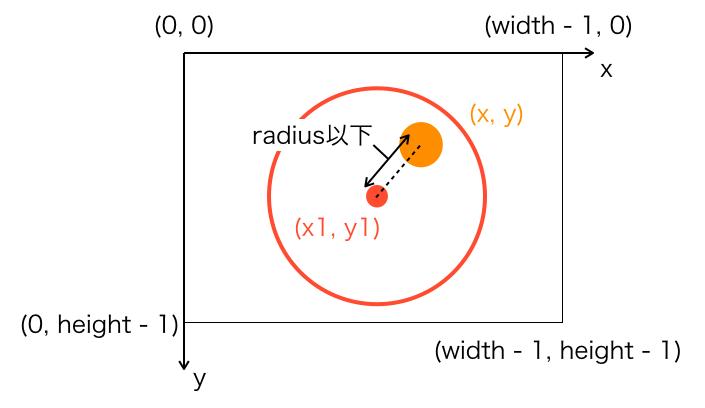 円の方程式の説明図2