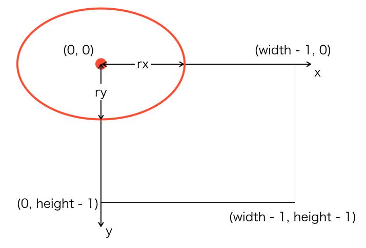 原点を中心とした時の楕円の説明図