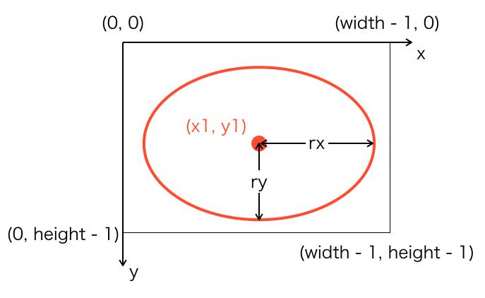 原点を座標(x1,y1)を中心とした時の楕円の説明図
