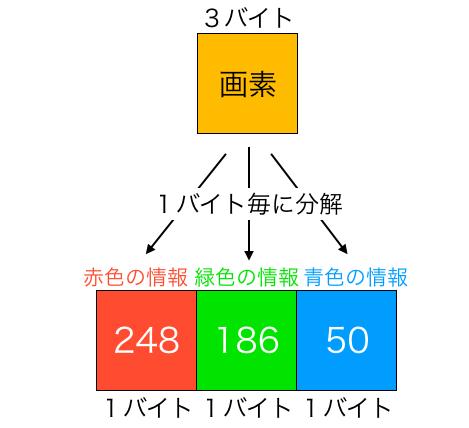 画素が赤緑青の情報から構成される様子
