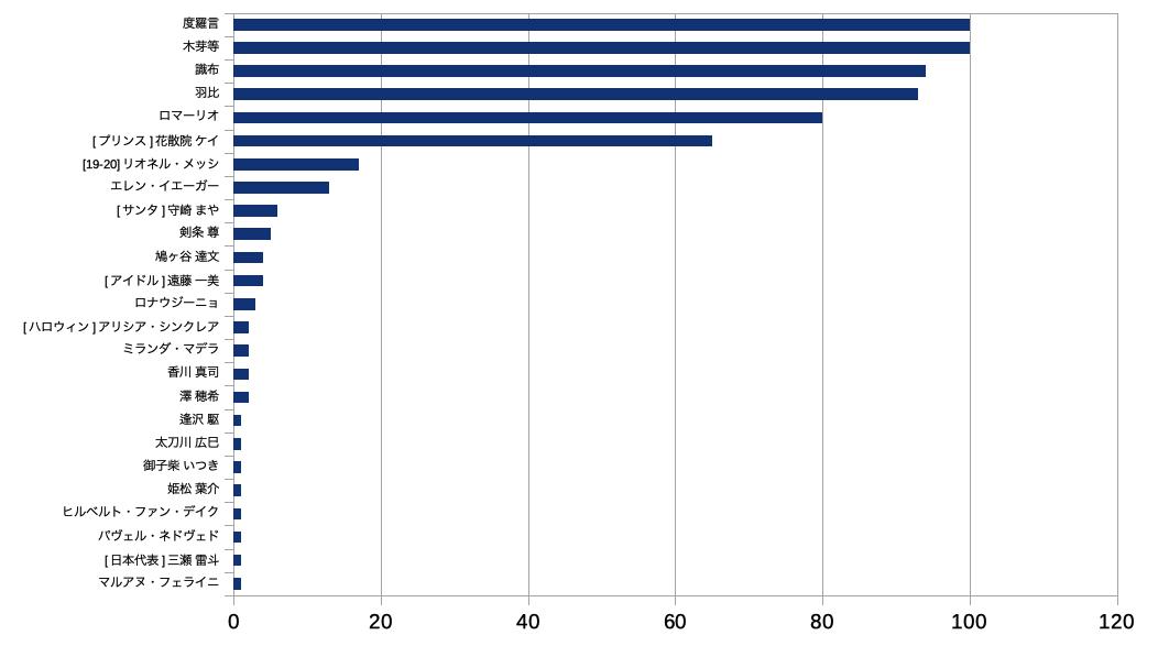 モンスター高校のイベキャラ使用数ランキング