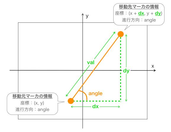 移動元と移動先座標の関係
