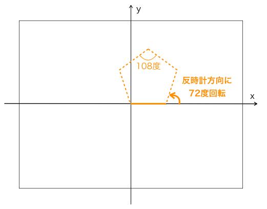 正五角形描画時の進行方向制御