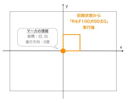 R4;F100;R90;E0実行後のマーカの状態