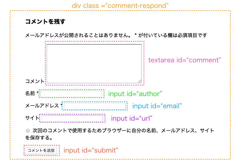 コメント受付フォームに設定されているクラスとIDの例