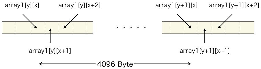 配列データのメモリ配置