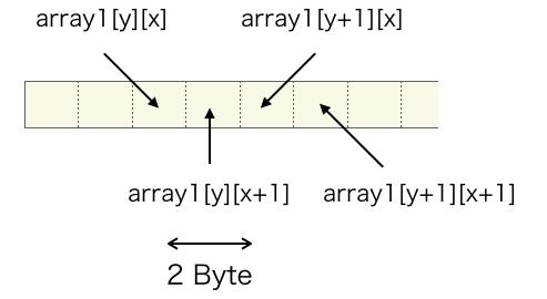 配列データのメモリ配置の別の例