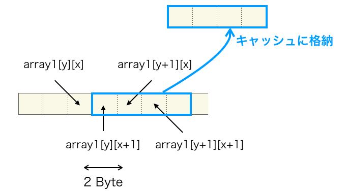 キャッシュに格納されるデータの別の例
