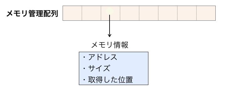 メモリ管理配列