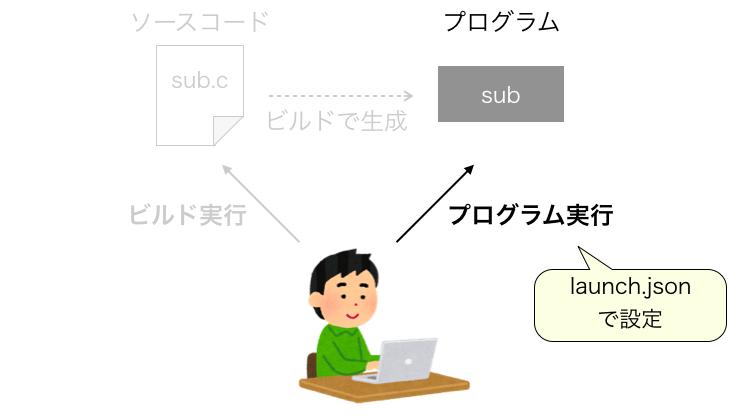 .jsonの役割3