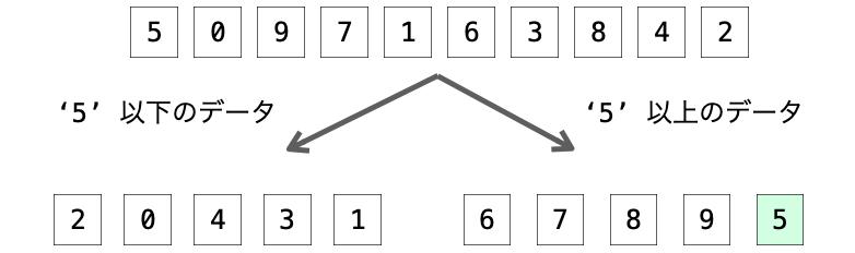 データ全体を2つの集合に分割する様子