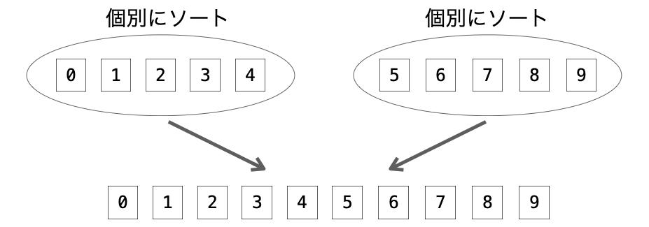 2つの集合を個別にソートすることでデータ全体がソートされる様子