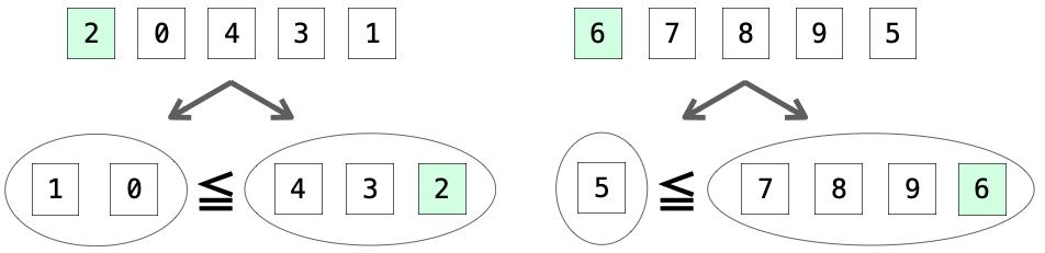 集合をさらに小さな集合に分割する様子
