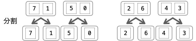 集合の分割