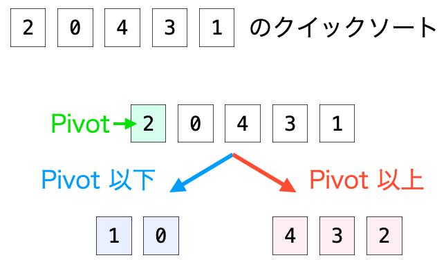 分割した集合の分割