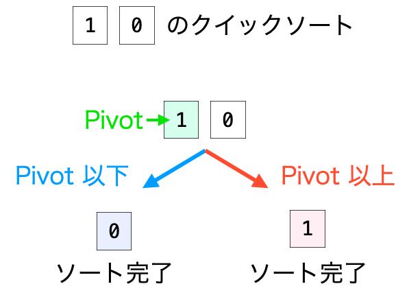 分割した集合の分割2
