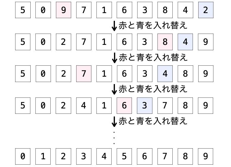 ソートのアルゴリズムの例