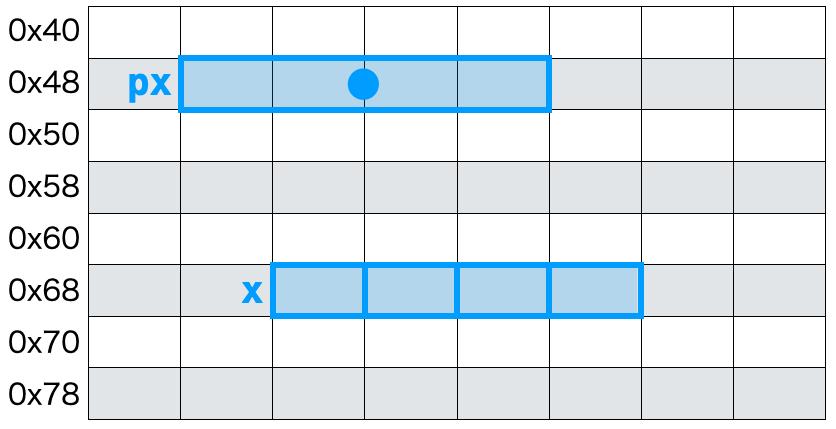 配列とポインタ