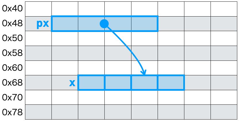 配列の途中要素を指すポインタ