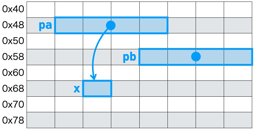 アドレスの格納2−1