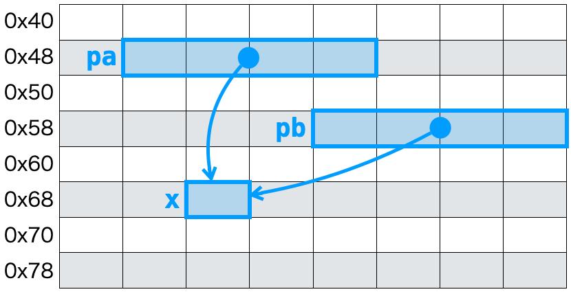 アドレスの格納2−2
