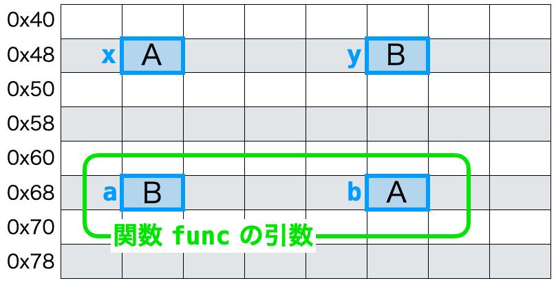 関数とポインタ1