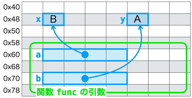 関数とポインタ引数