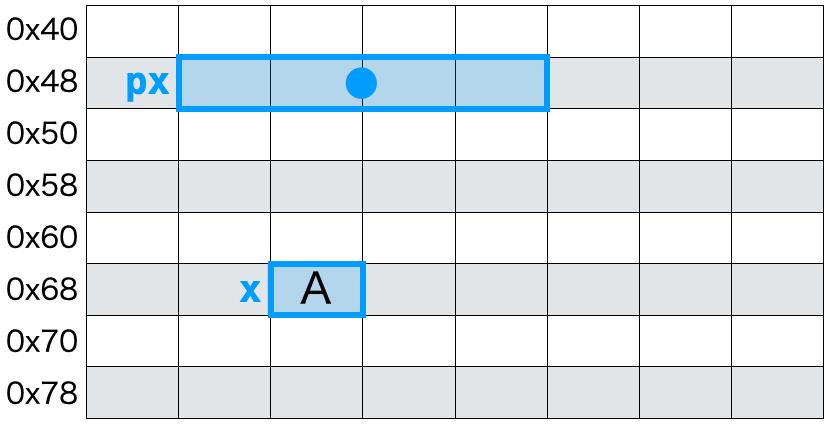 変数の代入