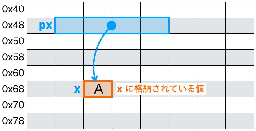 値の表示1