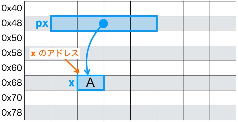 値の表示2