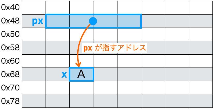 値の表示3