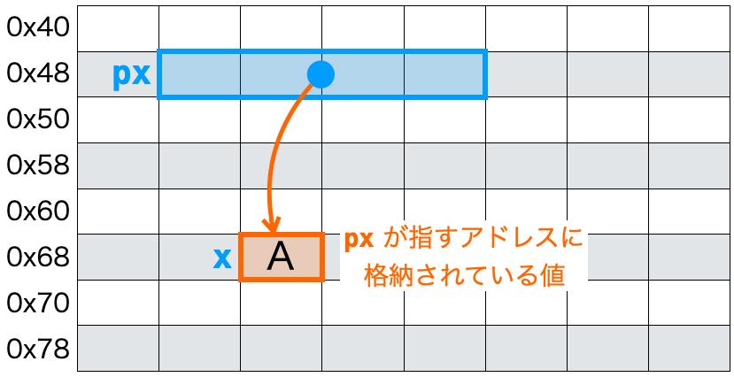 値の表示4