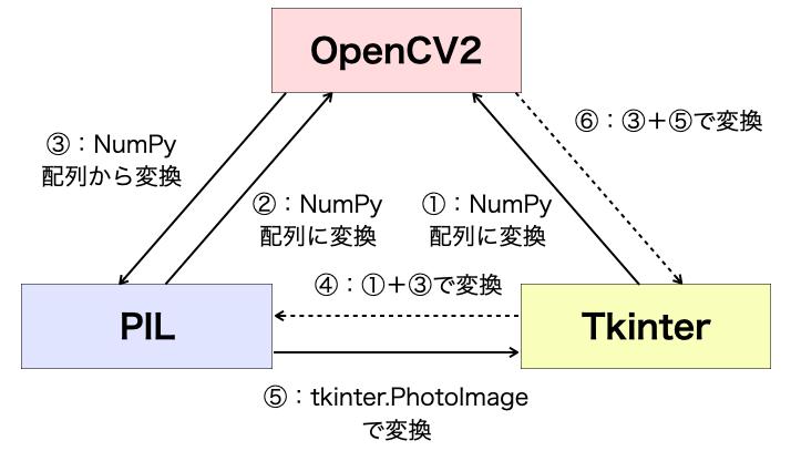画像オブジェクトの変換まとめ図