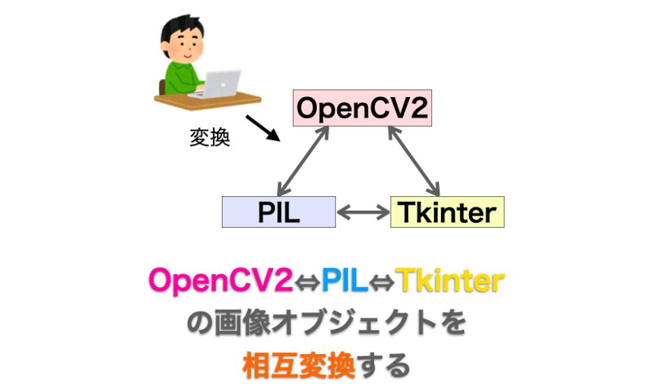 画像オブジェクト変換方法の解説ページアイキャッチ