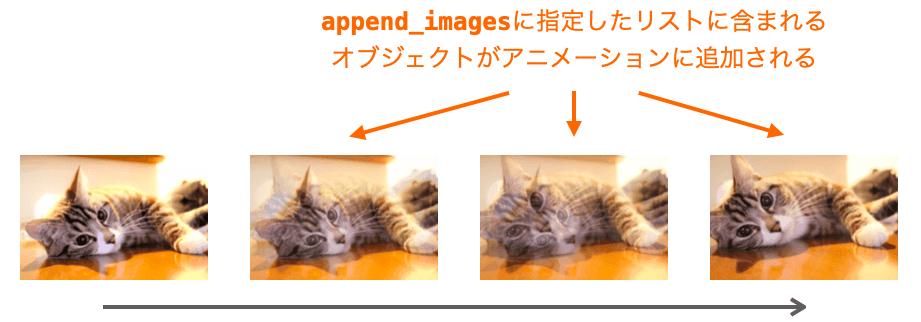 アニメーションの先頭以外の画像の指定