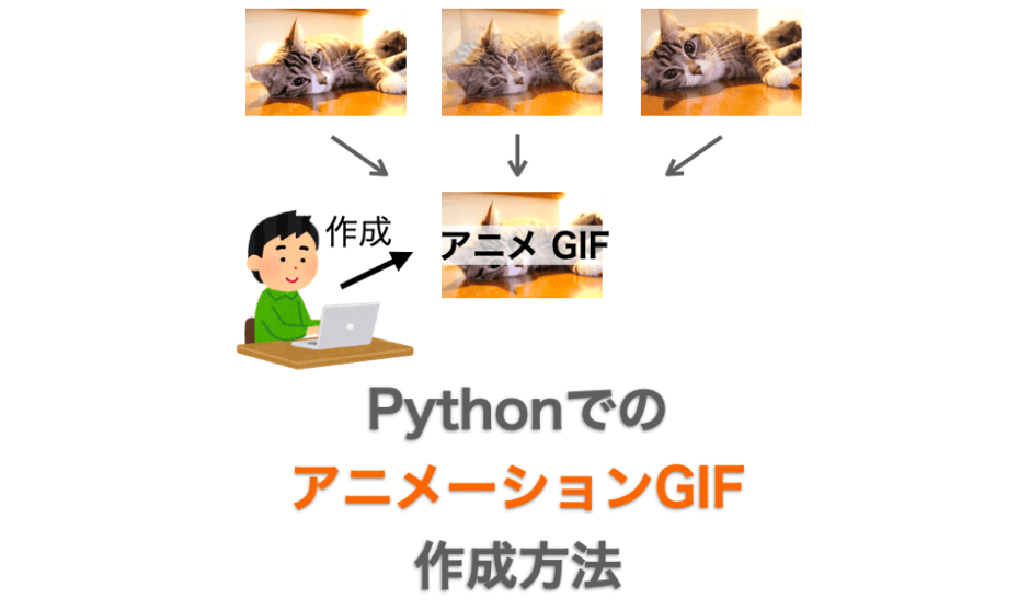 PythonでのアニメーションGIF作成方法解説ページのアイキャッチ