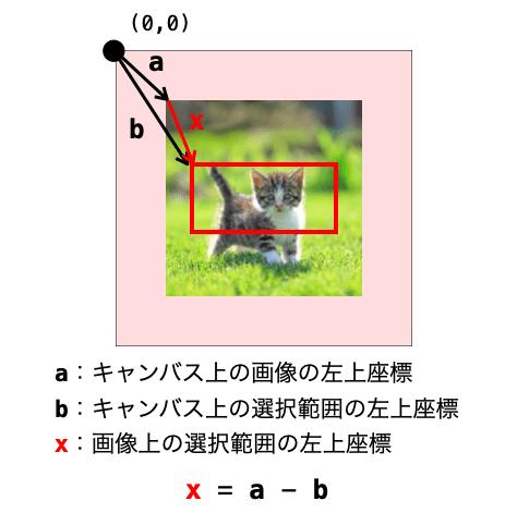 画像上座標への変換