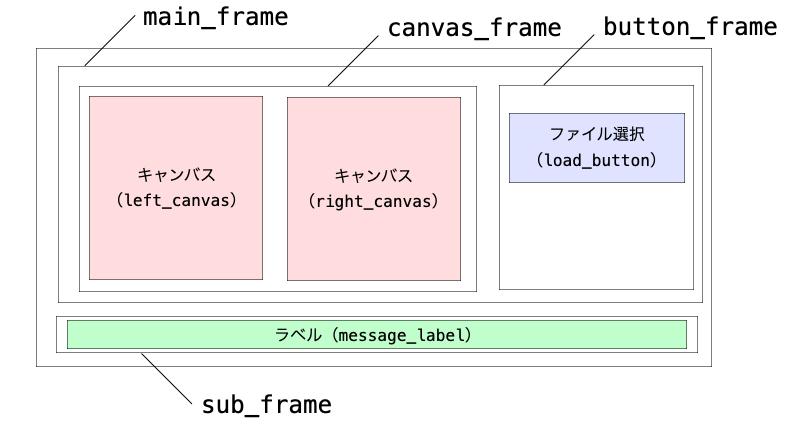 画面の各フレームの配置
