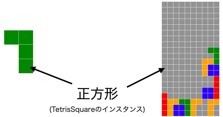 フィールドと落下中ブロックが正方形から構成される様子