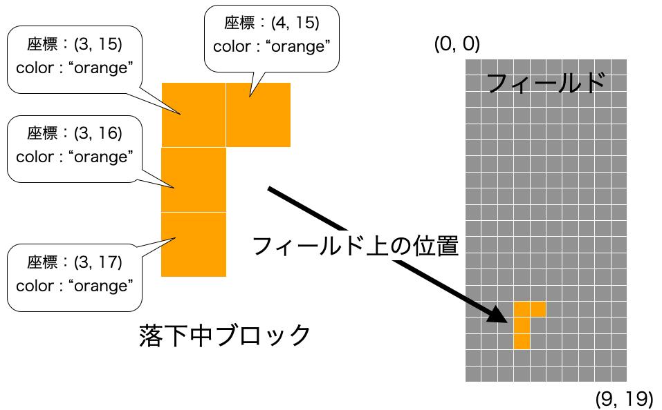 TetrisSquareとブロック・フィールドの関係