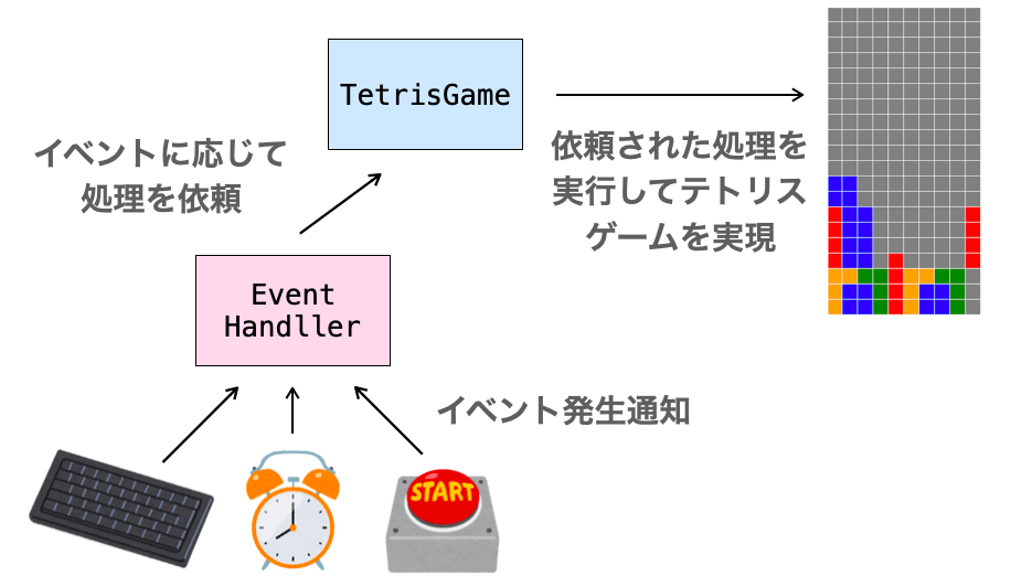 EventHandllerとTetrisGameクラスの関係図