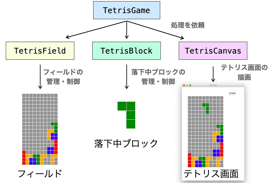 TetrisFieldとTetrisBlockとTetrisCanvsの関係図