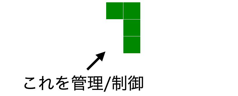TetrisBlockクラス