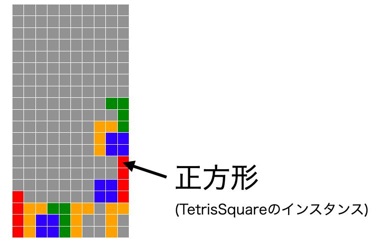 フィールドが正方形から構成される様子