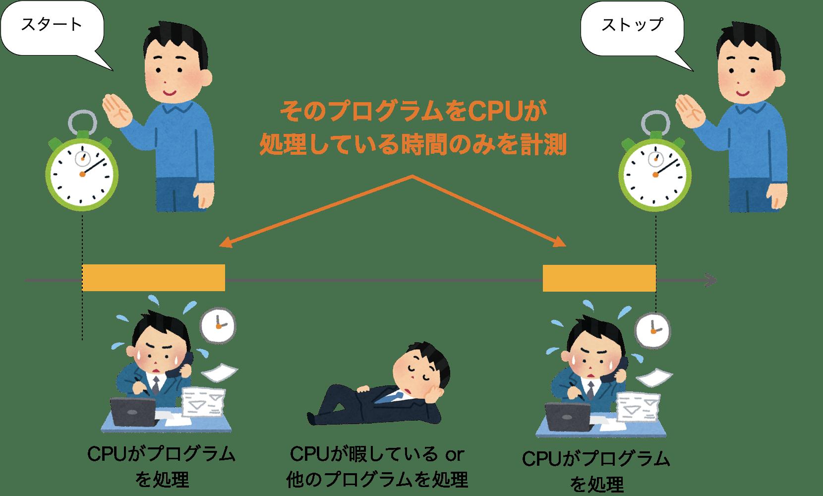 clock関数での処理時間のイメージ