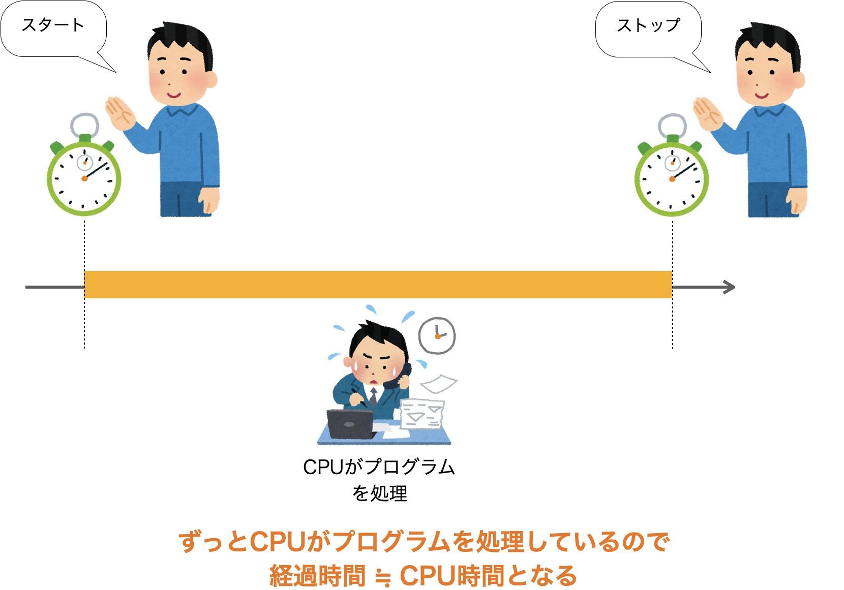 常にCPUが処理している時の時間計測