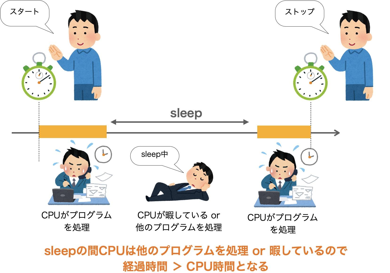 sleepを行った時の処理時間計測