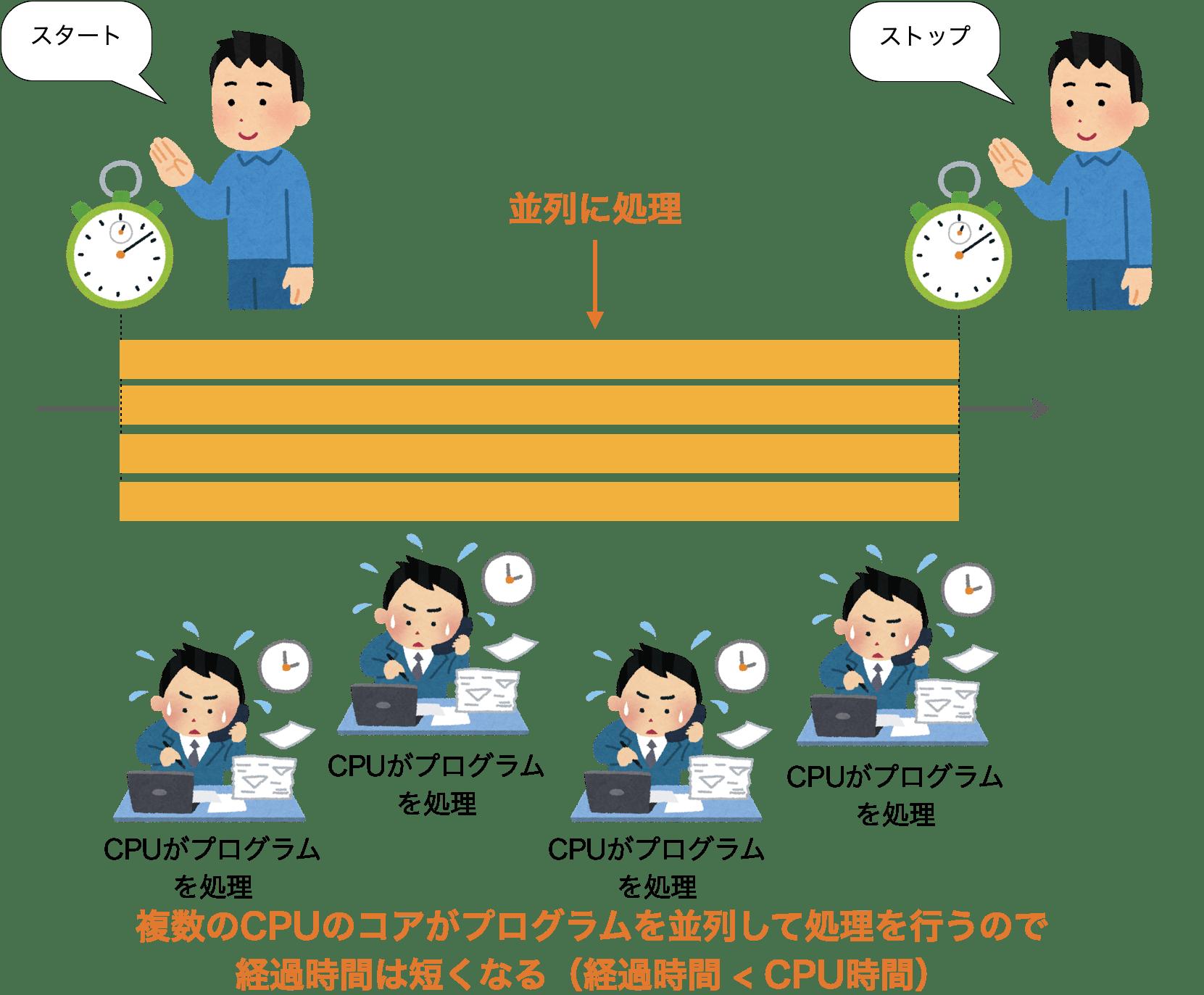 マルチスレッド 処理時の処理時間計測
